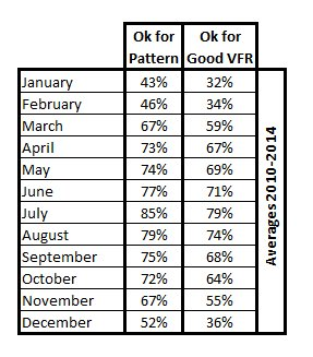 PercentagesAverageMETARKBTL